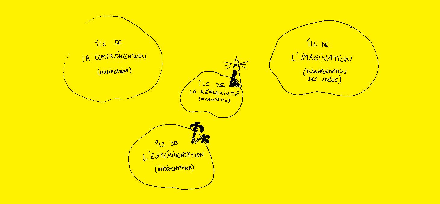 Archipel CPS pour la pédagogie de la créativité - Promising