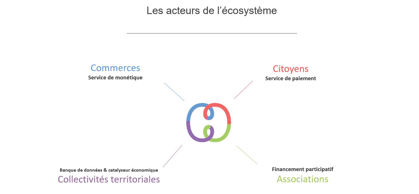 Sylha - acteurs de l'éco-systeme