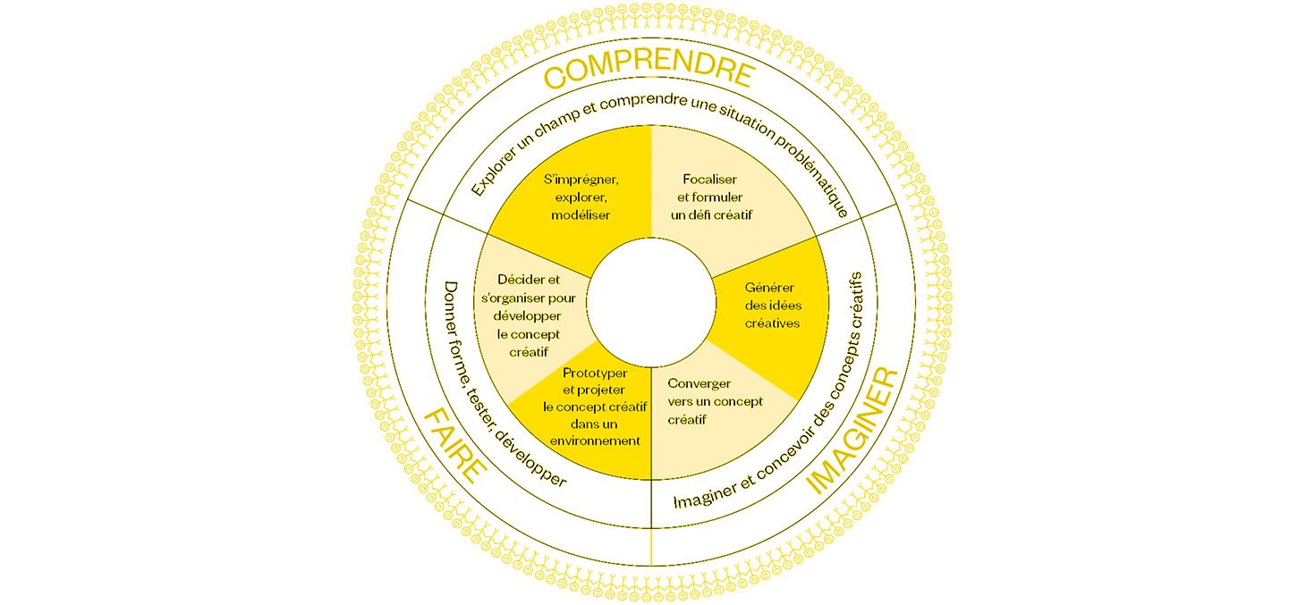 process CPS pour la pédagogie - Promising