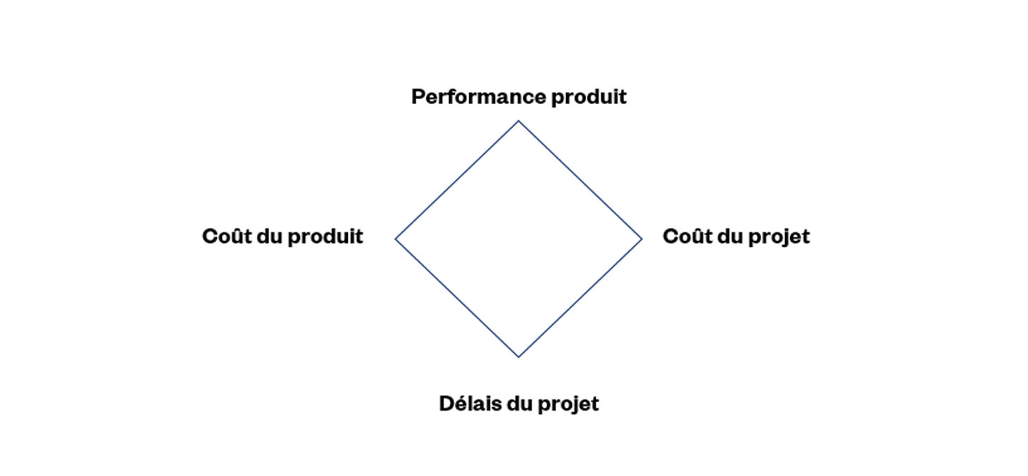 Prioriser les objectifs importants d'un projet d'innovation, Innotelos, Lundis de l'Innovation