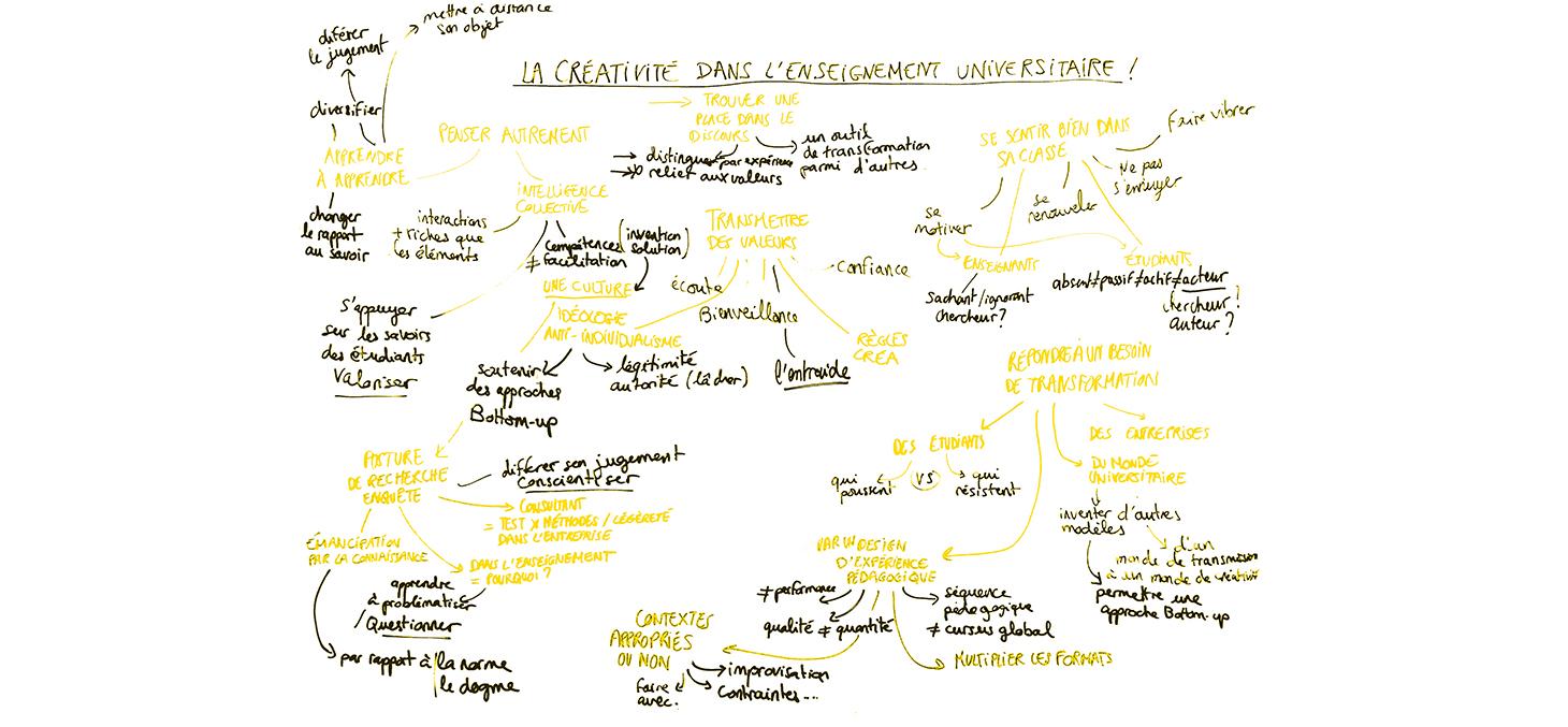 La créativité dans l'enseignement supérieur - Promising