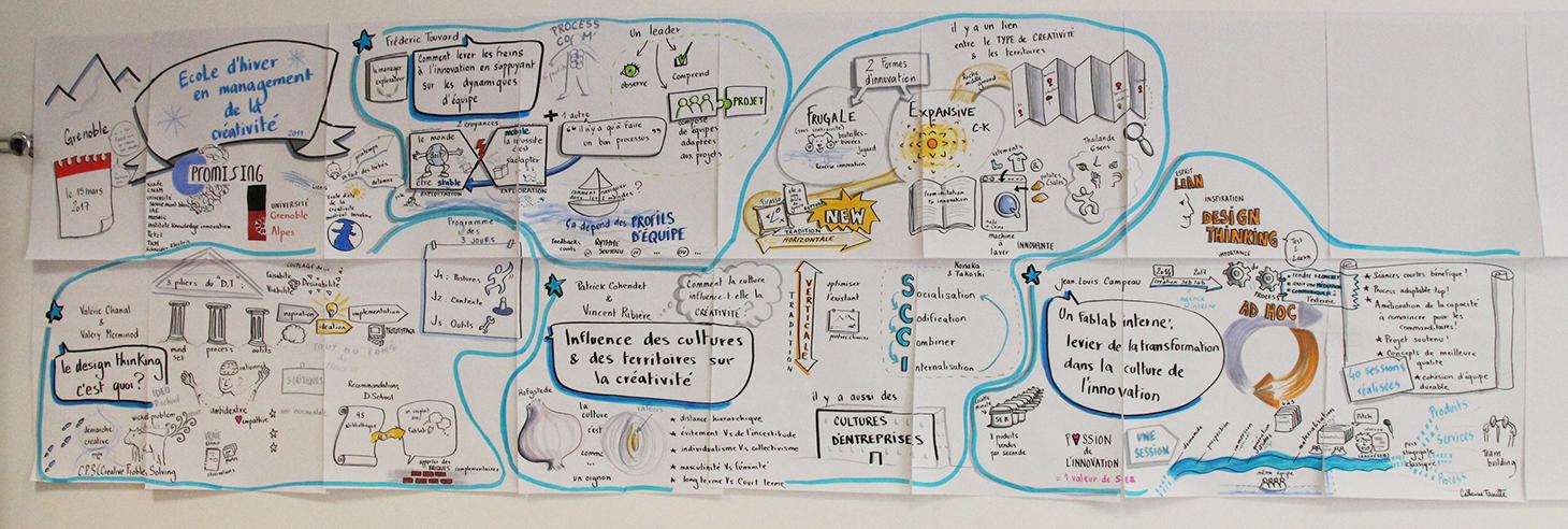 Fresque en visual thinking de l'Ecole d'Hiver en Management de la Créativité 2017